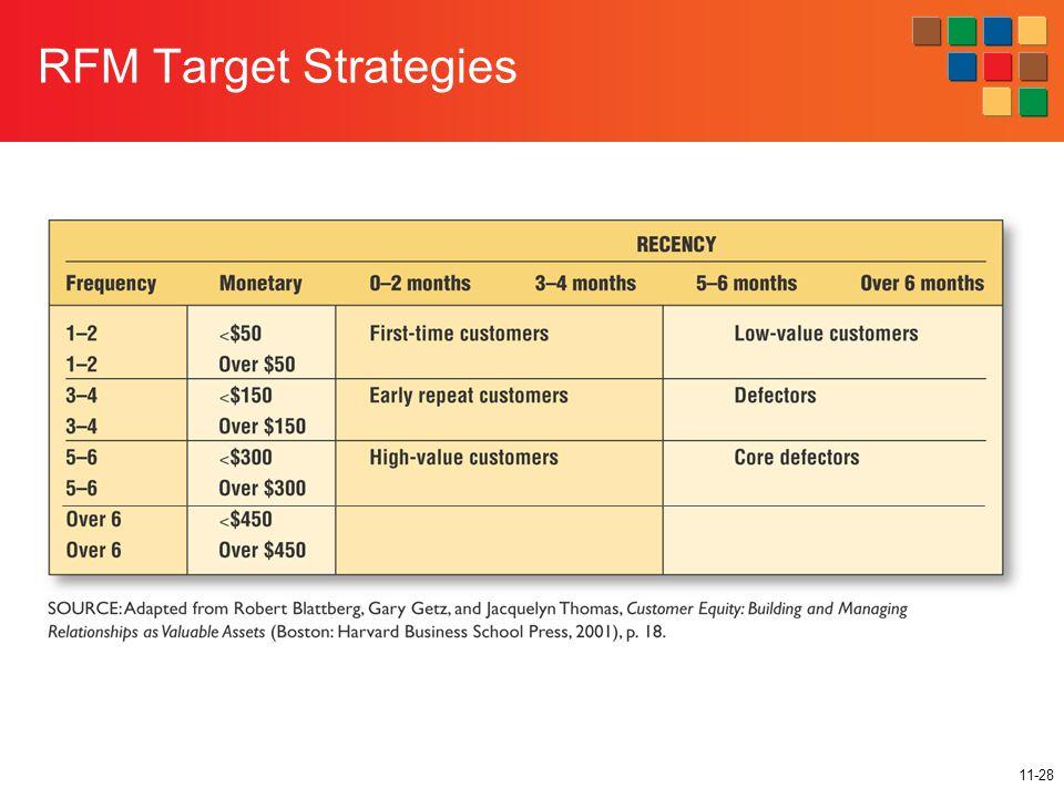 11-28 RFM Target Strategies