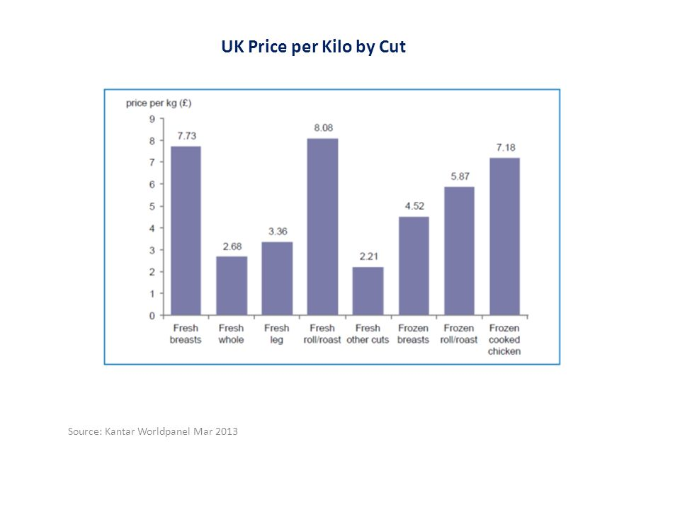 Source: Kantar Worldpanel Mar 2013 UK Price per Kilo by Cut