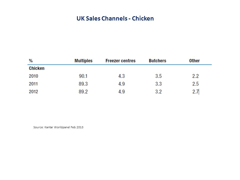 Source: Kantar Worldpanel Feb 2013 UK Sales Channels - Chicken