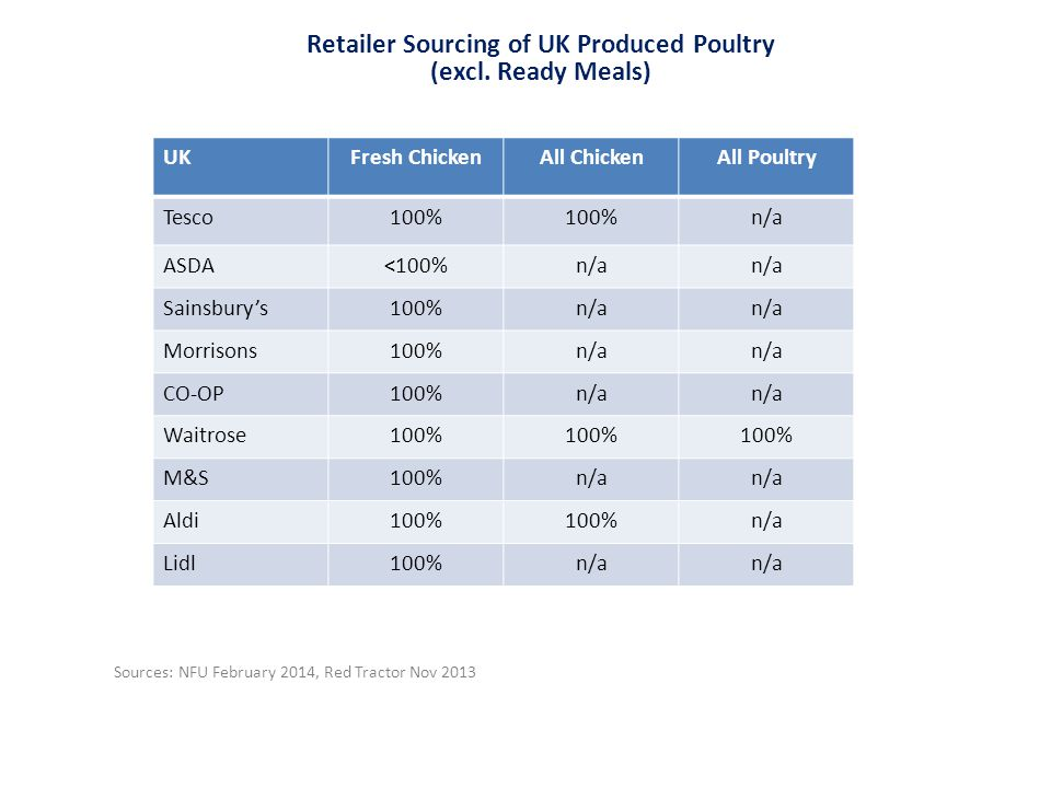 UKFresh ChickenAll ChickenAll Poultry Tesco100% n/a ASDA<100%n/a Sainsbury's100%n/a Morrisons100%n/a CO-OP100%n/a Waitrose100% M&S100%n/a Aldi100% n/a Lidl100%n/a Retailer Sourcing of UK Produced Poultry (excl.