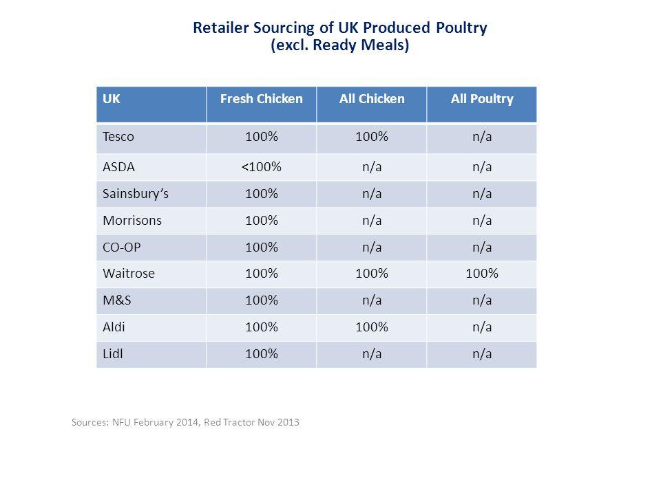 UKFresh ChickenAll ChickenAll Poultry Tesco100% n/a ASDA<100%n/a Sainsbury's100%n/a Morrisons100%n/a CO-OP100%n/a Waitrose100% M&S100%n/a Aldi100% n/a