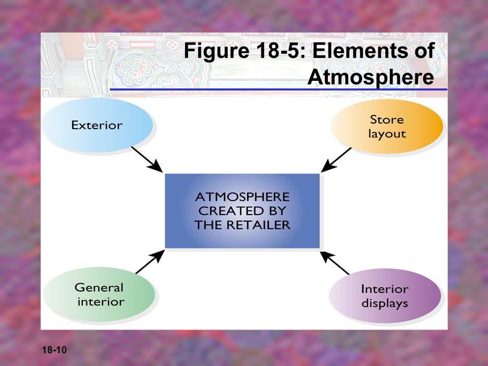 18-10 Figure 18-5: Elements of Atmosphere