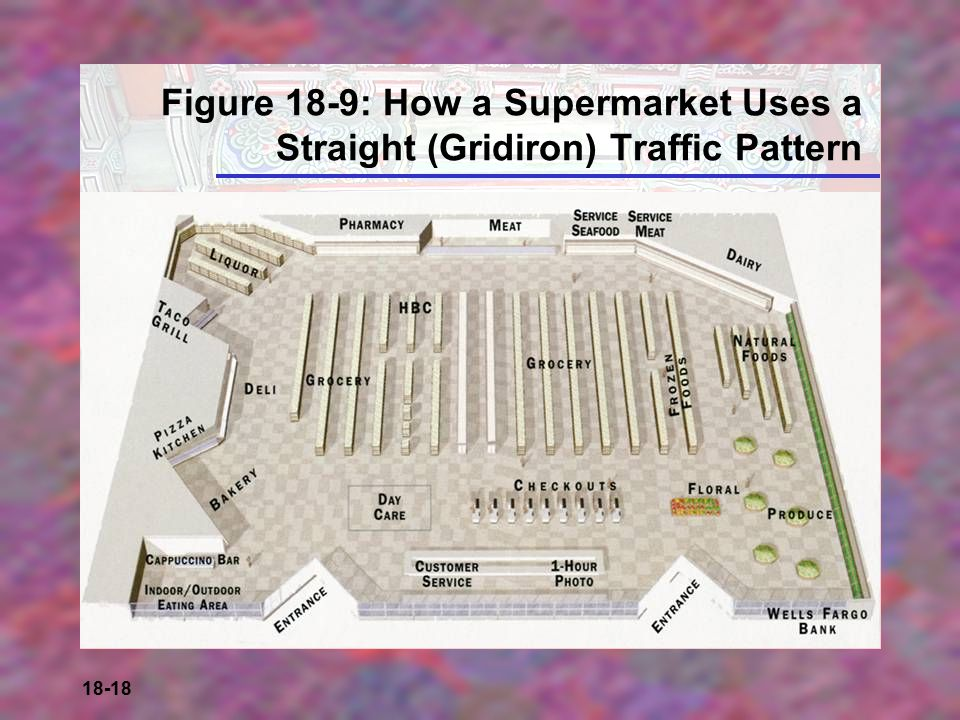 18-18 Figure 18-9: How a Supermarket Uses a Straight (Gridiron) Traffic Pattern