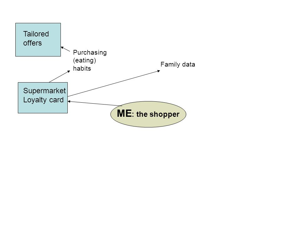 ME : the shopper Supermarket Loyalty card Tailored offers Purchasing (eating) habits Family data