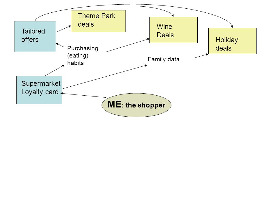 ME : the shopper Theme Park deals Wine Deals Supermarket Loyalty card Tailored offers Holiday deals Purchasing (eating) habits Family data