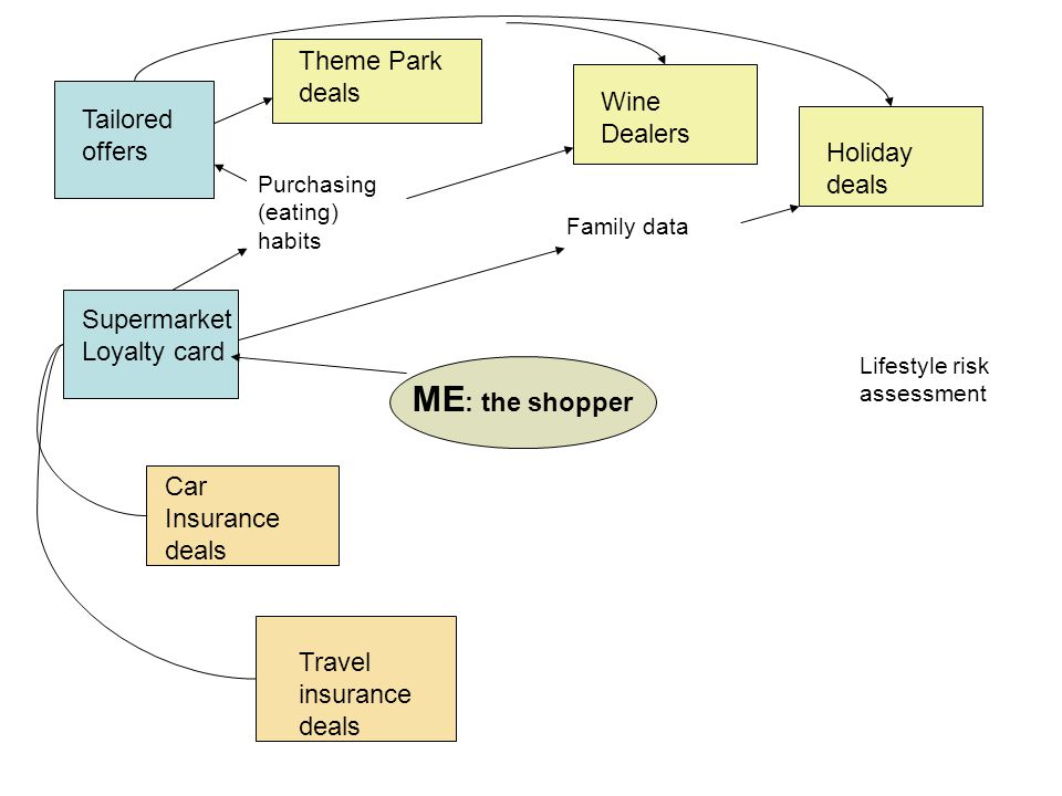 ME : the shopper Theme Park deals Wine Dealers Supermarket Loyalty card Tailored offers Car Insurance deals Holiday deals Travel insurance deals Purchasing (eating) habits Family data Lifestyle risk assessment