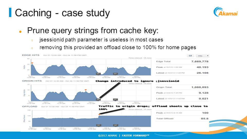 ©2013 AKAMAI | FASTER FORWARD TM Caching - case study ● Prune query strings from cache key: ○ jsessionid path parameter is useless in most cases ○ removing this provided an offload close to 100% for home pages