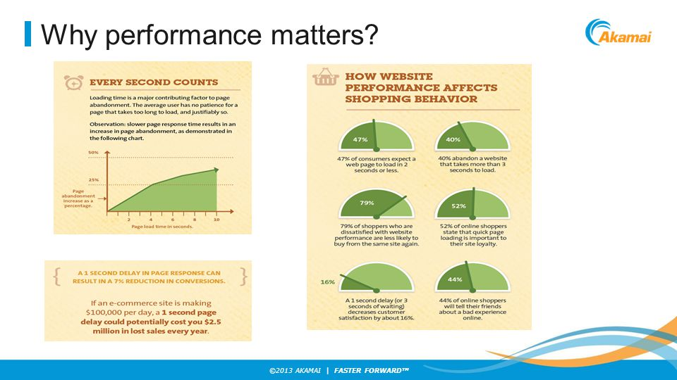 ©2013 AKAMAI | FASTER FORWARD TM Why performance matters?