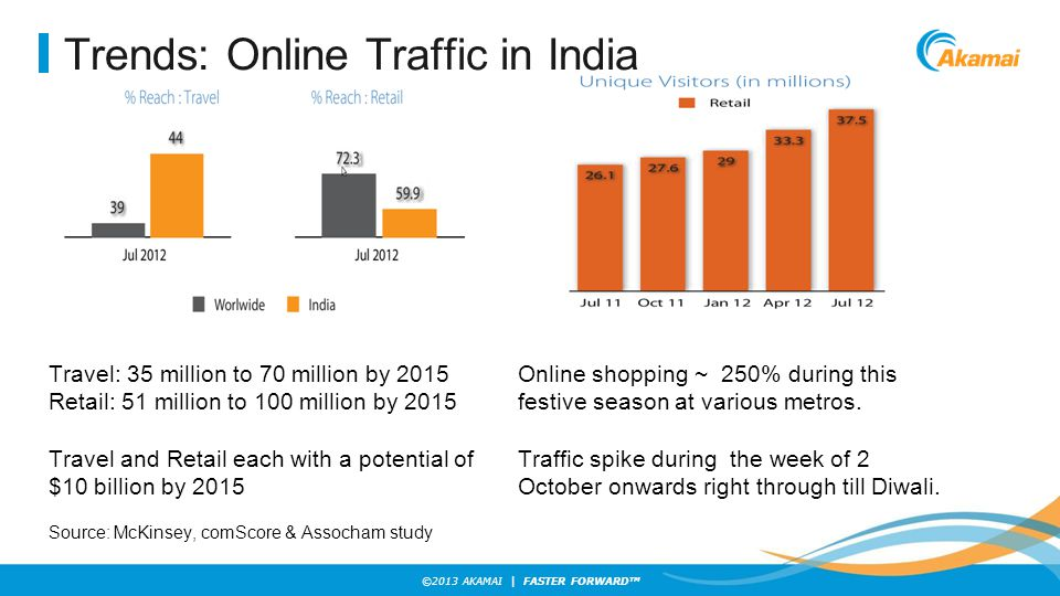 ©2013 AKAMAI | FASTER FORWARD TM Trends: Online Traffic in India Online shopping ~ 250% during this festive season at various metros.