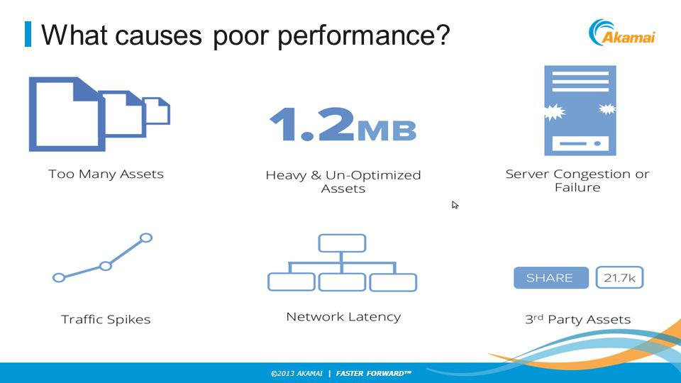 ©2013 AKAMAI | FASTER FORWARD TM What causes poor performance?