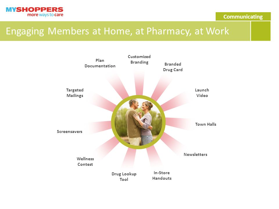 Engaging Members at Home, at Pharmacy, at Work Customized Branding Branded Drug Card Launch Video Town Halls Newsletters In-Store Handouts Drug Lookup Tool Wellness Contest Screensavers Targeted Mailings Plan Documentation Communicating