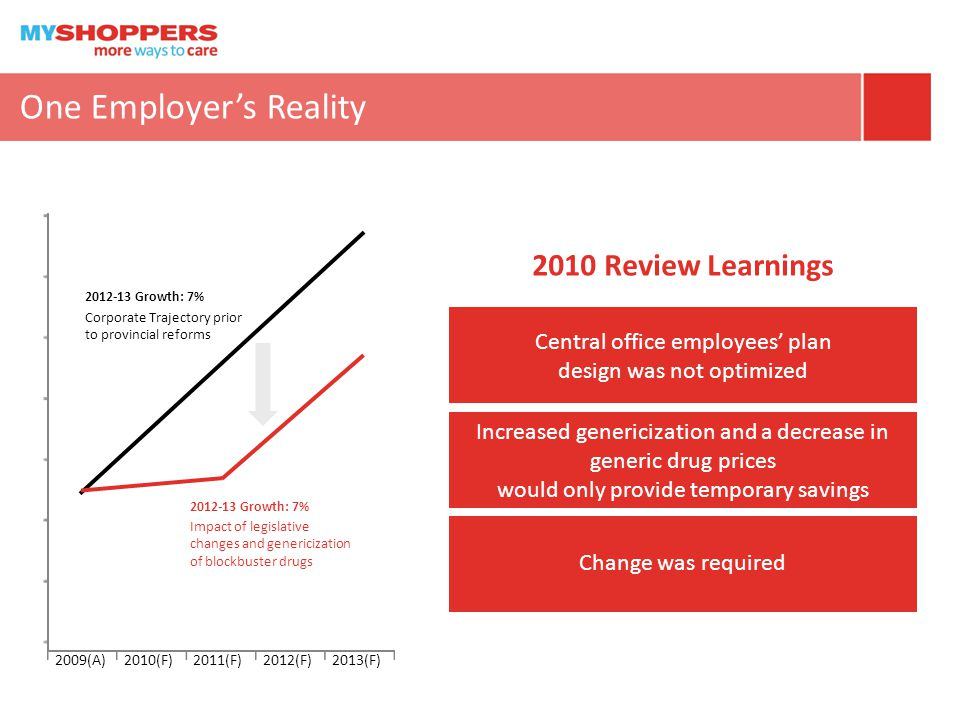 One Employer's Reality 2010 Review Learnings Central office employees' plan design was not optimized Increased genericization and a decrease in generic drug prices would only provide temporary savings Change was required 2009(A)2010(F)2011(F)2012(F)2013(F) Corporate Trajectory prior to provincial reforms 2012-13 Growth: 7% Impact of legislative changes and genericization of blockbuster drugs 2012-13 Growth: 7%