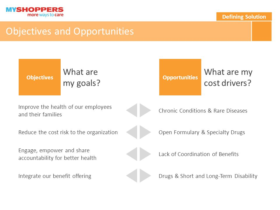 Objectives and Opportunities Objectives What are my goals.