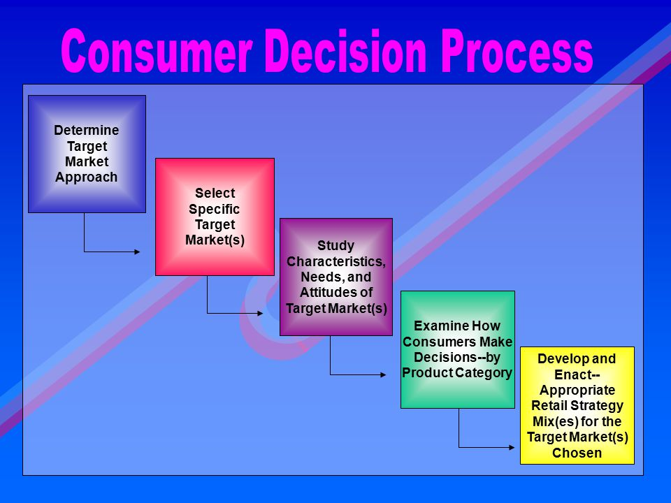 Determine Target Market Approach Study Characteristics, Needs, and Attitudes of Target Market(s) Examine How Consumers Make Decisions--by Product Cate