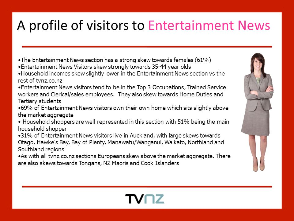 A profile of visitors to Entertainment News The Entertainment News section has a strong skew towards females (61%) Entertainment News Visitors skew strongly towards 35-44 year olds Household incomes skew slightly lower in the Entertainment News section vs the rest of tvnz.co.nz Entertainment News visitors tend to be in the Top 3 Occupations, Trained Service workers and Clerical/sales employees.