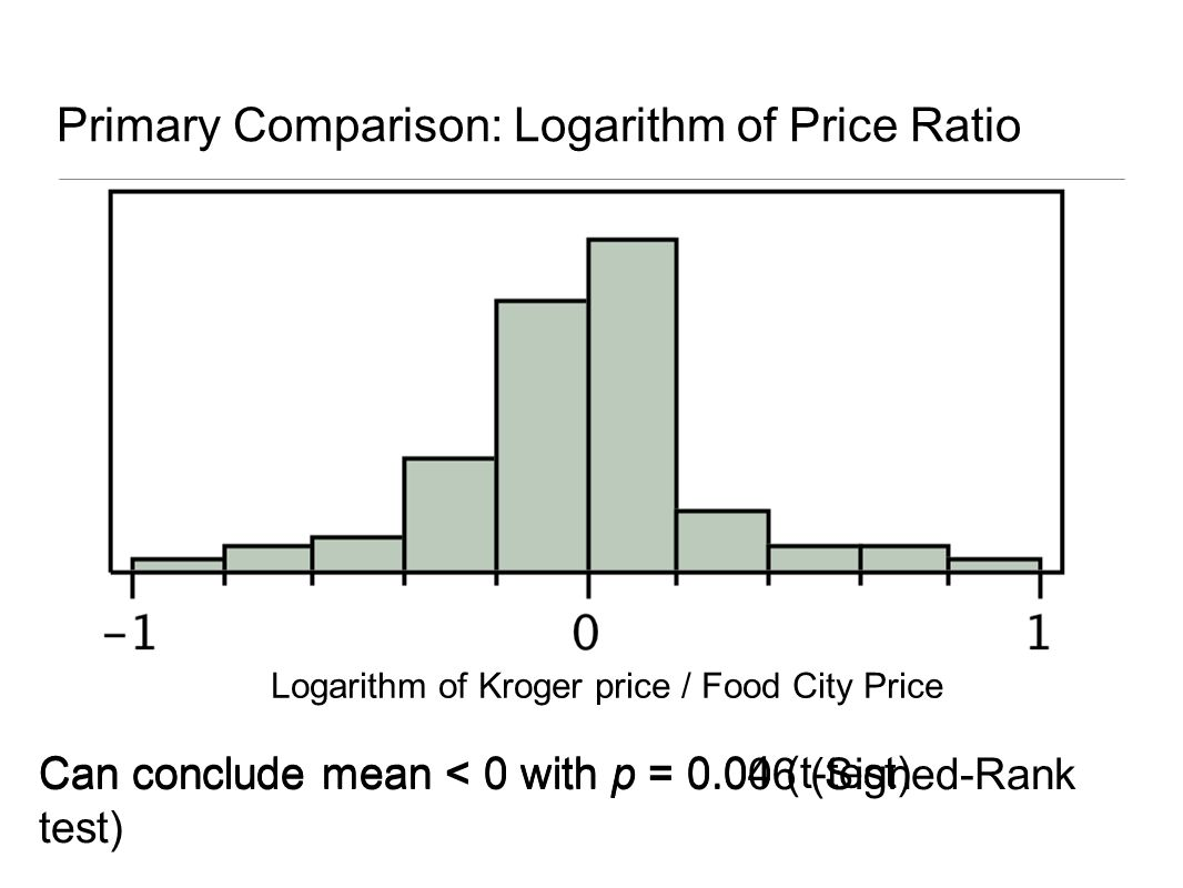 Primary Comparison: Logarithm of Price Ratio Logarithm of Kroger price / Food City Price Can conclude mean < 0 with p = 0.04 (t-test) Can conclude mean < 0 with p = 0.006 (Signed-Rank test)