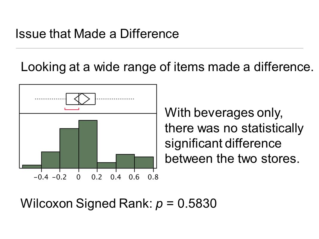 Finding Percentage Saved log ratio of items cheaper at Kroger log ratio of items cheaper at Food City BC a confidence interval 80.2% – 87.6%83.3% – 90% Bootstrap used to find confidence interval for median.