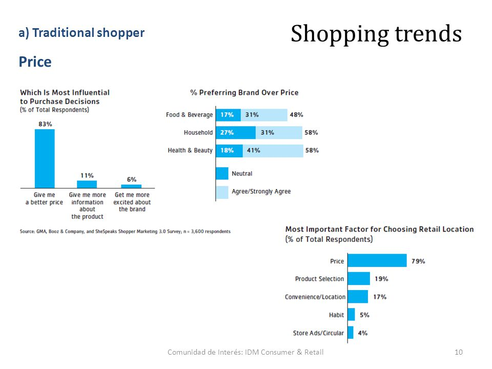 10Comunidad de Interés: IDM Consumer & Retail Shopping trends Price a) Traditional shopper