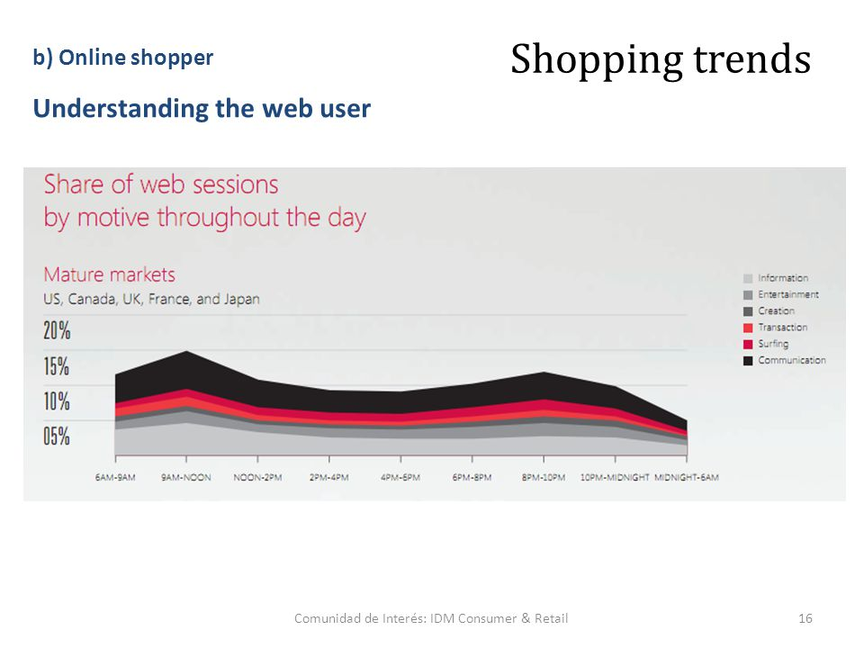 Comunidad de Interés: IDM Consumer & Retail16 Shopping trends b) Online shopper Understanding the web user