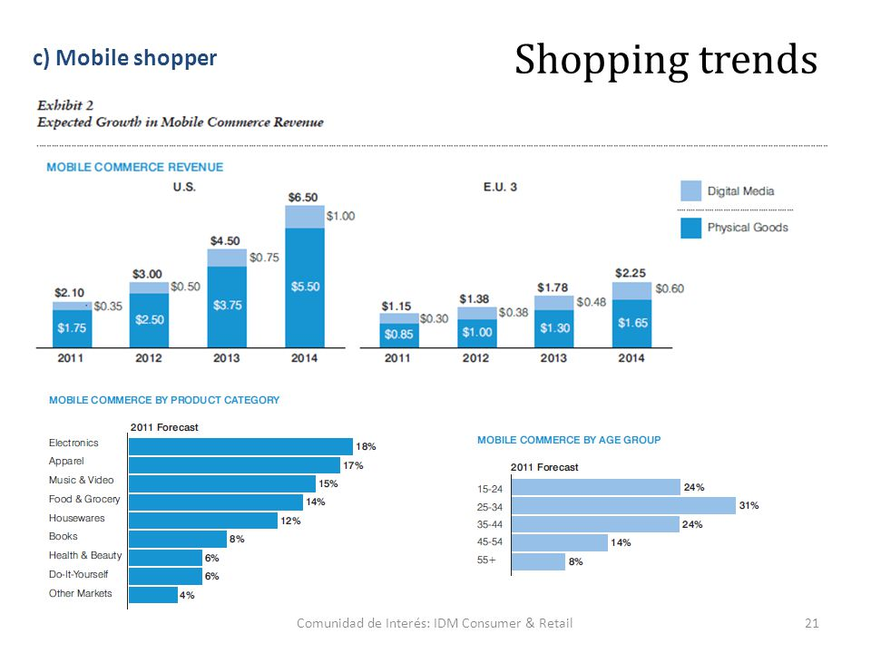 Comunidad de Interés: IDM Consumer & Retail21 Shopping trends c) Mobile shopper