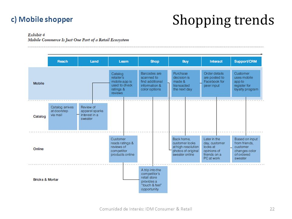 Comunidad de Interés: IDM Consumer & Retail22 Shopping trends c) Mobile shopper