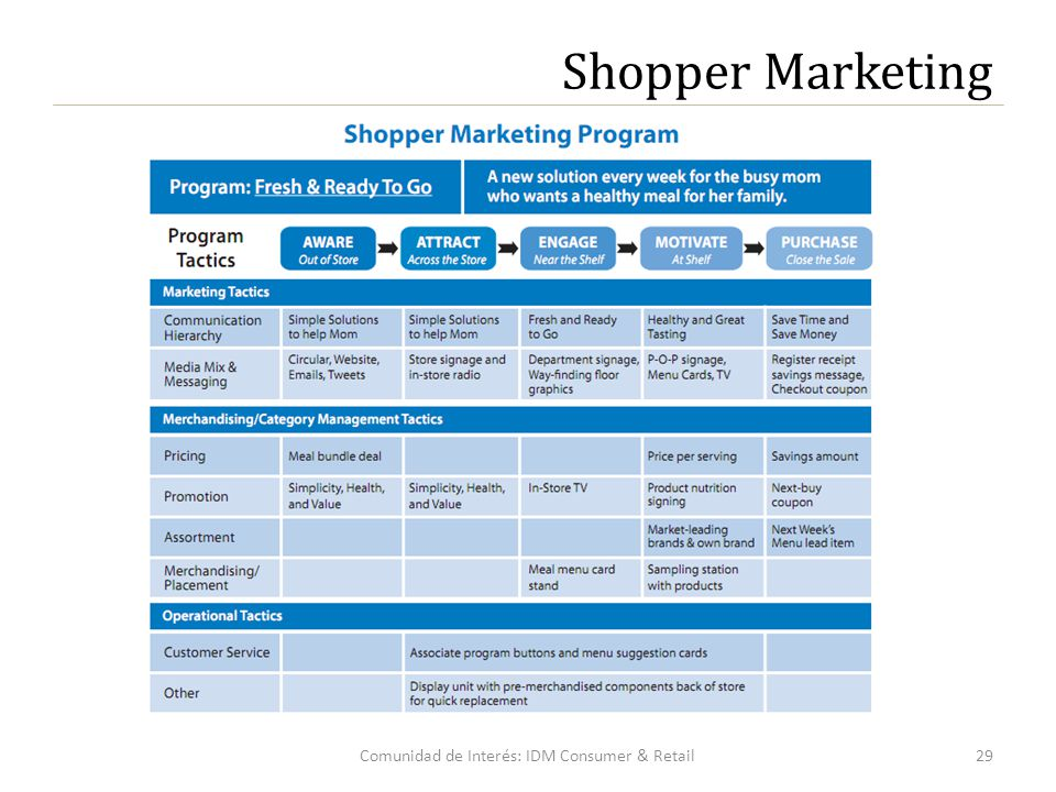 29Comunidad de Interés: IDM Consumer & Retail Shopper Marketing