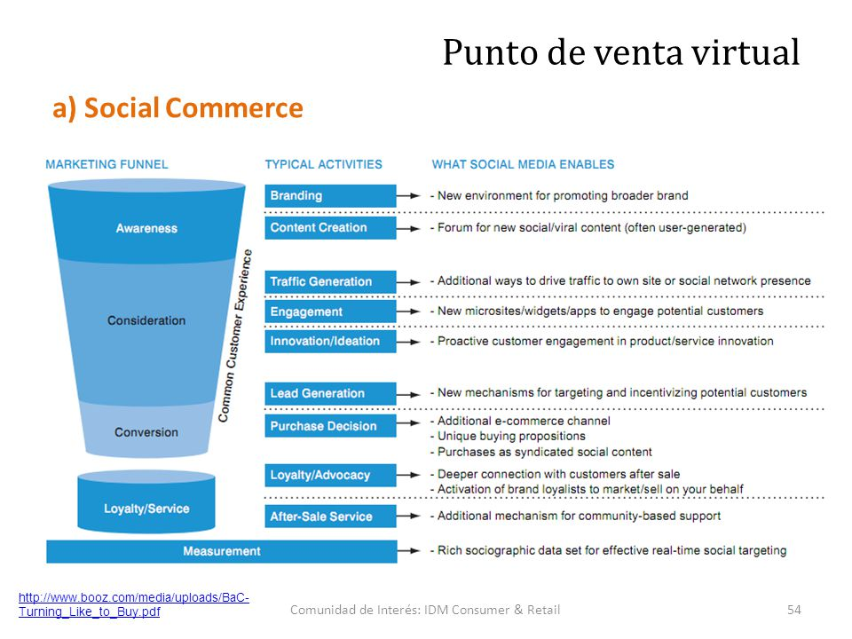 http://www.booz.com/media/uploads/BaC- Turning_Like_to_Buy.pdf 54Comunidad de Interés: IDM Consumer & Retail Punto de venta virtual a) Social Commerce