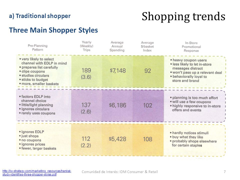 http://lw-strategy.com/marketing_resources/henkel- study-identifies-three-shopper-styles.pdf 7Comunidad de Interés: IDM Consumer & Retail Shopping trends Three Main Shopper Styles a) Traditional shopper