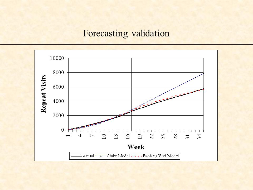 Forecasting validation