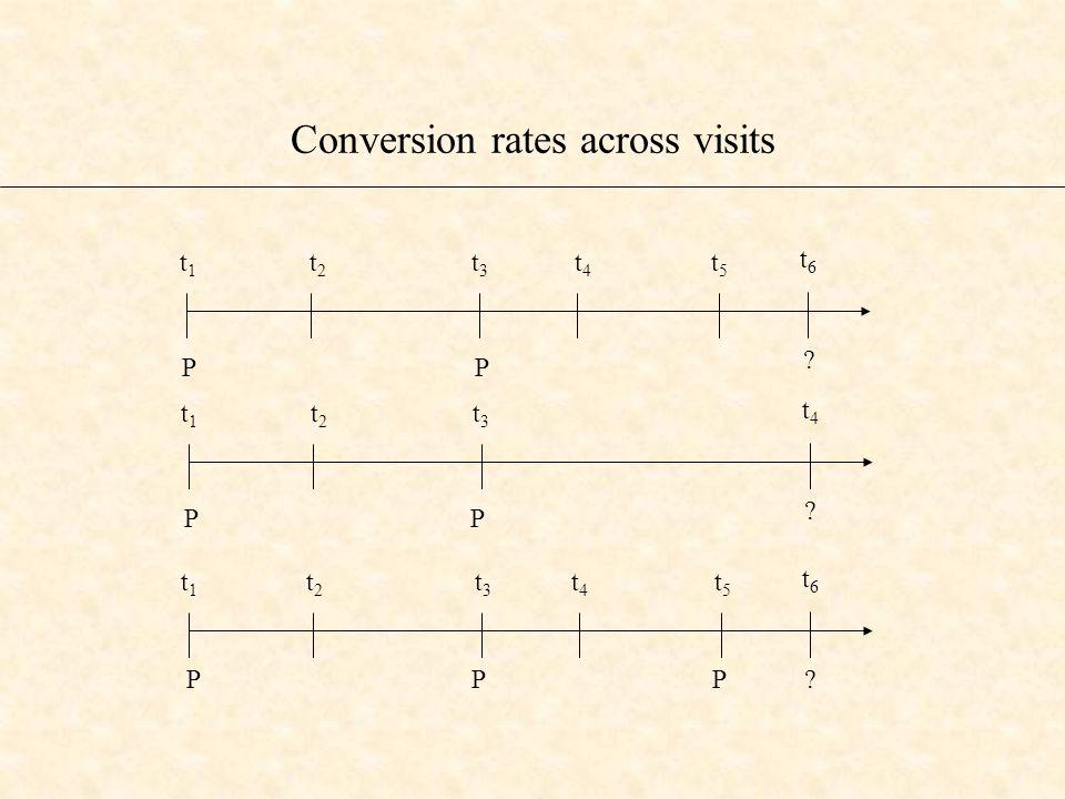 Conversion rates across visits P P t 1 t 2 t 3 t 4 t 5 t 6 .