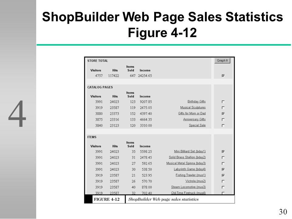 30 4 ShopBuilder Web Page Sales Statistics Figure 4-12