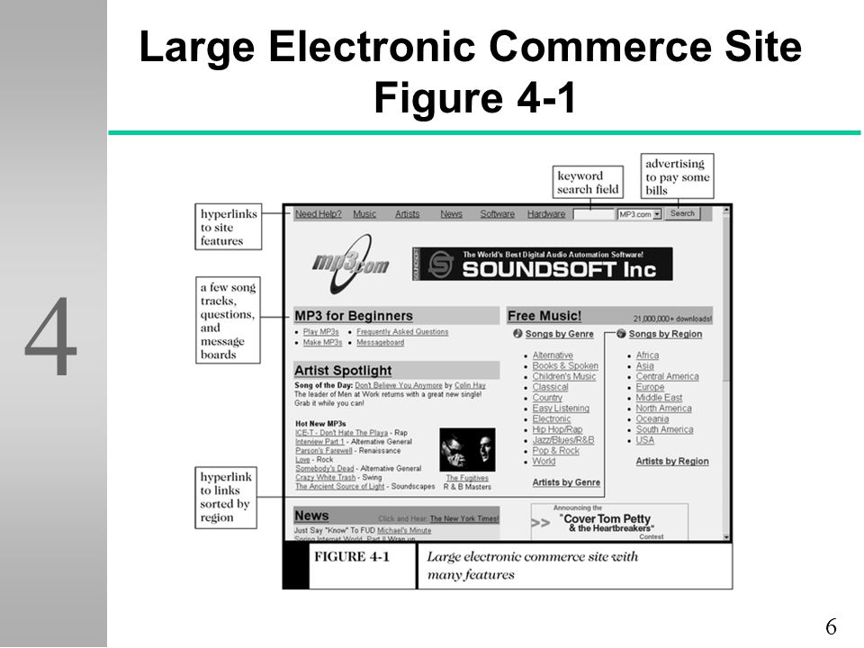 7 4 Small Electronic Commerce Site Figure 4-2