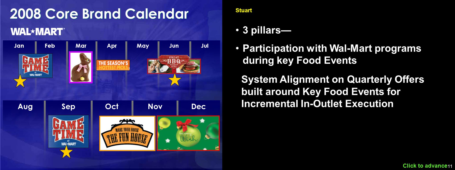 11 JanFebMarAprMayJunJul 2008 Core Brand Calendar Click to advance Stuart 3 pillars— Participation with Wal-Mart programs during key Food Events System Alignment on Quarterly Offers built around Key Food Events for Incremental In-Outlet Execution AugSepOctNovDec