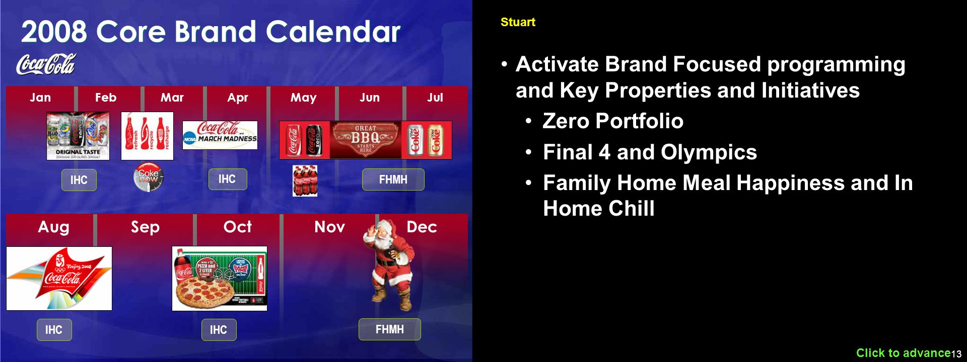 13 JanFebMarAprMayJunJul 2008 Core Brand Calendar Click to advance Stuart AugSepOctNovDec IHC FHMH IHC FHMH Activate Brand Focused programming and Key Properties and Initiatives Zero Portfolio Final 4 and Olympics Family Home Meal Happiness and In Home Chill