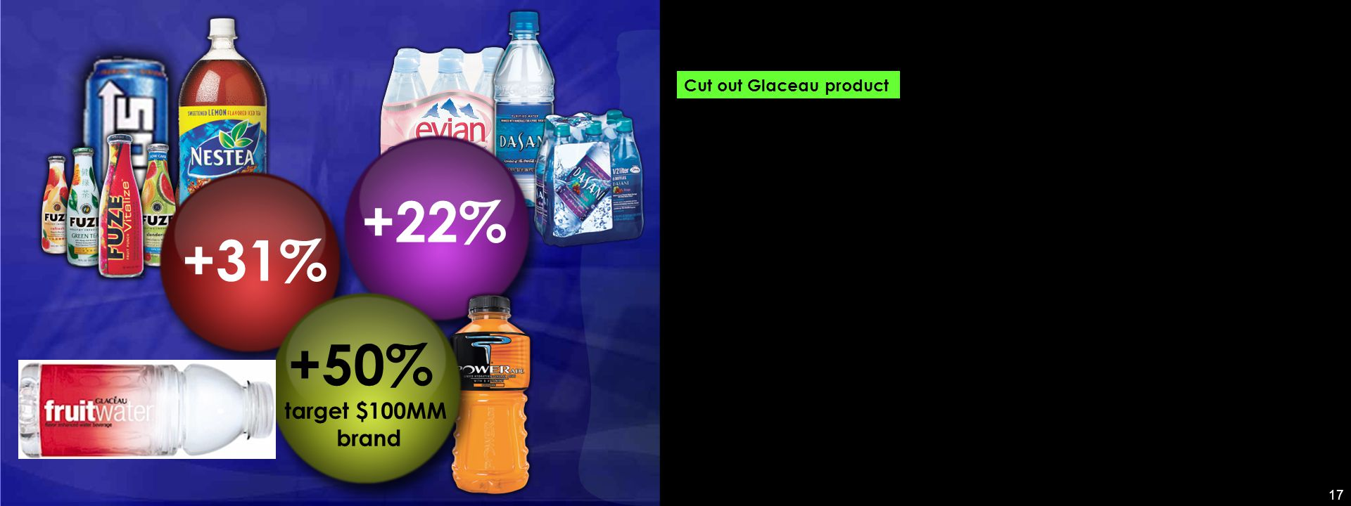 17 +31% +22% +50% target $100MM brand Cut out Glaceau product