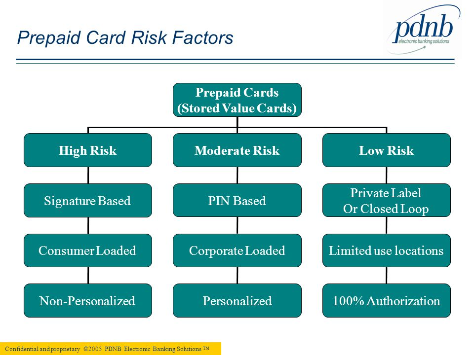 Prepaid Cards (Stored Value Cards) High RiskModerate RiskLow Risk Signature Based Consumer Loaded Non-Personalized PIN Based Corporate Loaded Personalized Private Label Or Closed Loop Limited use locations 100% Authorization Confidential and proprietary ©2005 PDNB Electronic Banking Solutions ™ Prepaid Card Risk Factors