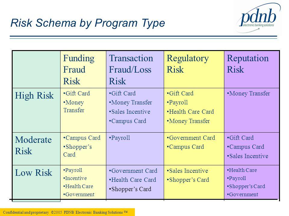 Reputation Risk Regulatory Risk Transaction Fraud/Loss Risk Funding Fraud Risk Health Care Payroll Shopper's Card Government Sales Incentive Shopper's