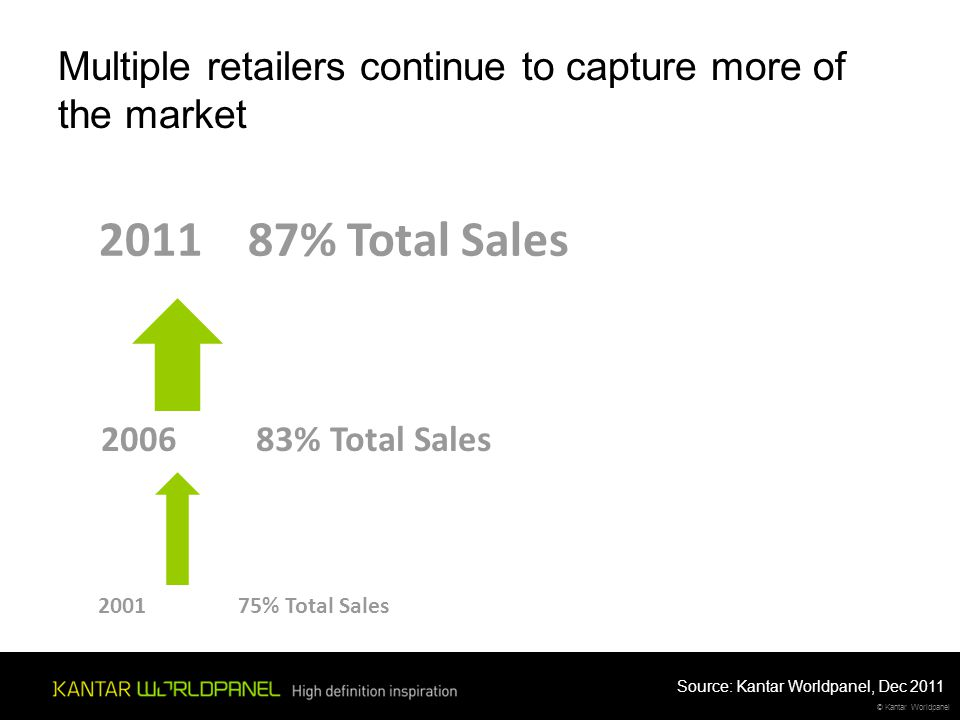 © Kantar Worldpanel 2001 75% Total Sales 2006 83% Total Sales 2011 87% Total Sales Multiple retailers continue to capture more of the market Source: K