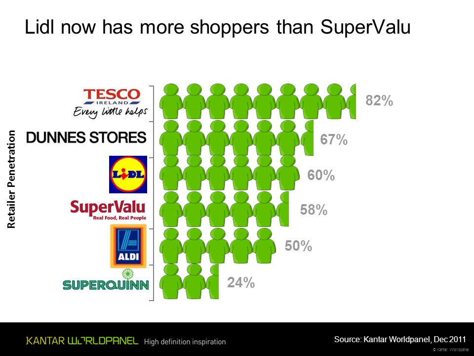 © Kantar Worldpanel Lidl now has more shoppers than SuperValu Retailer Penetration 82% 67% 60% 58% 50% 24% Source: Kantar Worldpanel, Dec 2011