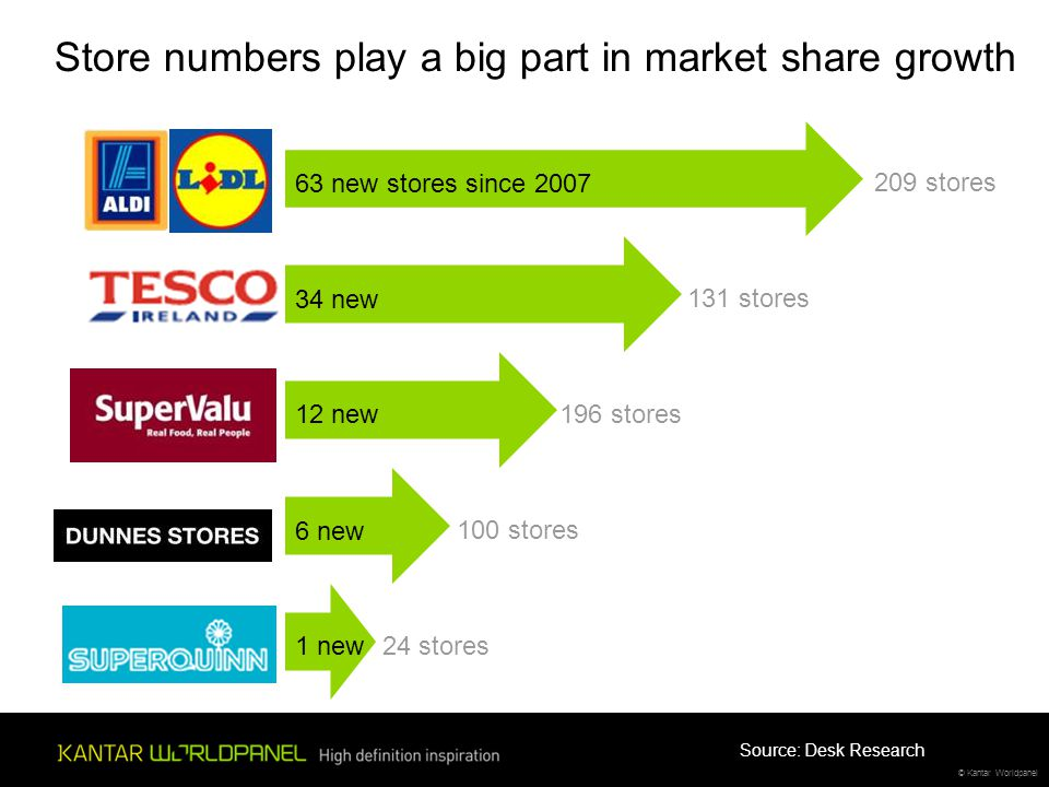 © Kantar Worldpanel 209 stores 63 new stores since 2007 131 stores 34 new 196 stores 12 new 100 stores 6 new 24 stores 1 new Store numbers play a big part in market share growth Source: Desk Research
