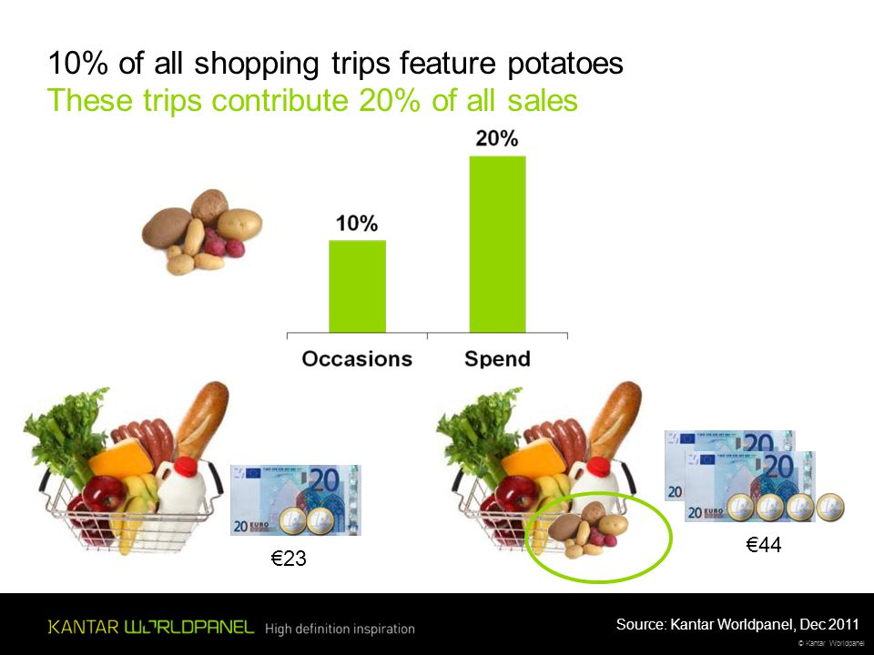 © Kantar Worldpanel €23 €44 10% of all shopping trips feature potatoes These trips contribute 20% of all sales Source: Kantar Worldpanel, Dec 2011