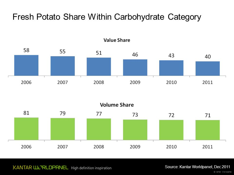 © Kantar Worldpanel Fresh Potato Share Within Carbohydrate Category Source: Kantar Worldpanel, Dec 2011