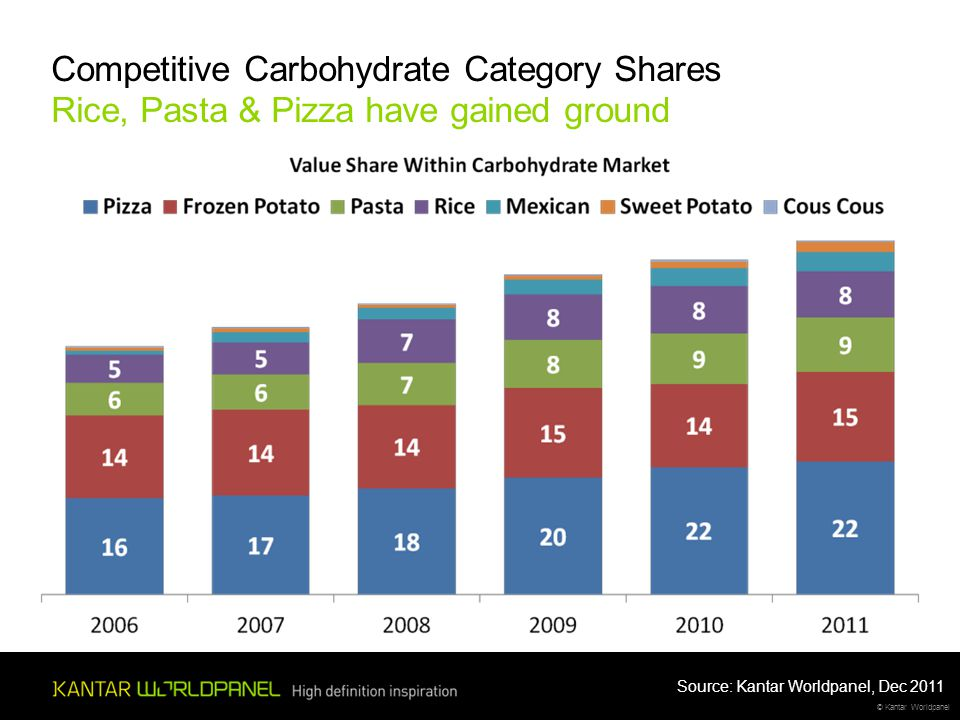 © Kantar Worldpanel Competitive Carbohydrate Category Shares Rice, Pasta & Pizza have gained ground Source: Kantar Worldpanel, Dec 2011