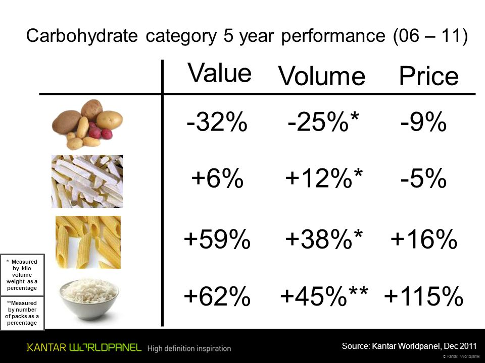 © Kantar Worldpanel Value VolumePrice -32%-25%*-9% +62%+45%**+115% Carbohydrate category 5 year performance (06 – 11) +6%+12%*-5% +59%+38%*+16% Source