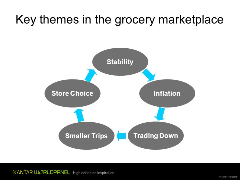 © Kantar Worldpanel Key themes in the grocery marketplace Stability Inflation Trading Down Smaller Trips Store Choice
