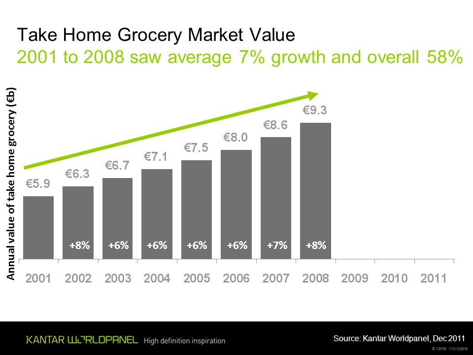 © Kantar Worldpanel Take Home Grocery Market Value 2001 to 2008 saw average 7% growth and overall 58% +8%+6% +7%+8% Annual value of take home grocery