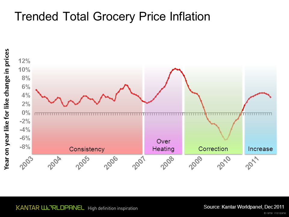 © Kantar Worldpanel Trended Total Grocery Price Inflation Year on year like for like change in prices Consistency Correction Increase Over Heating Sou