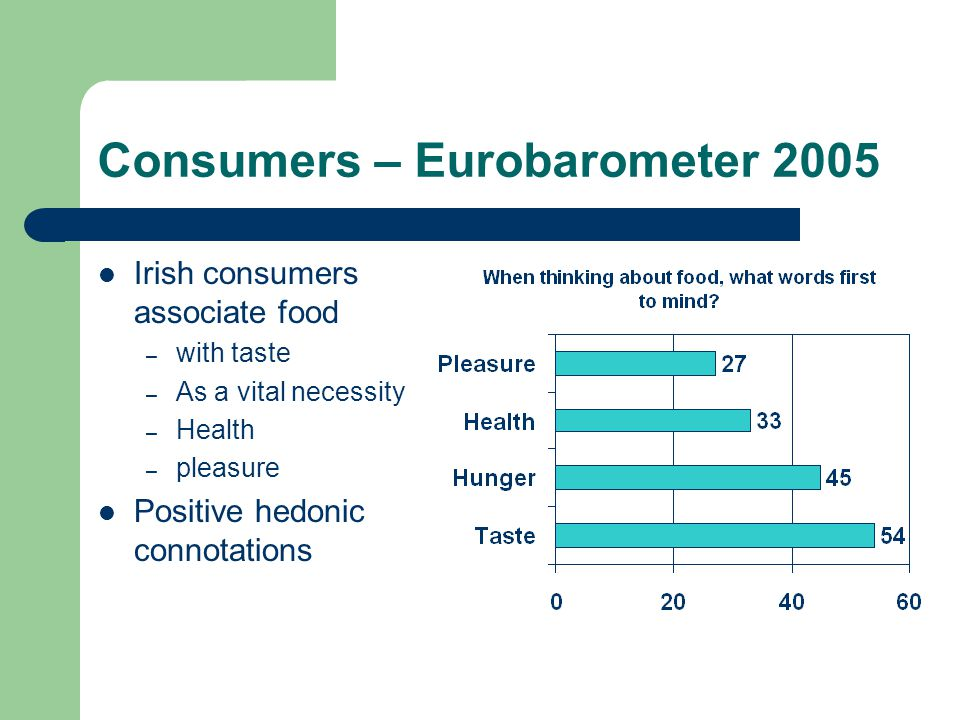 Consumers – Eurobarometer 2005 Irish consumers associate food – with taste – As a vital necessity – Health – pleasure Positive hedonic connotations