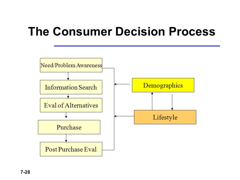 7-28 The Consumer Decision Process Need/Problem Awareness Information Search Eval of Alternatives Purchase Post Purchase Eval Demographics Lifestyle