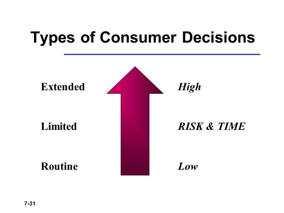 7-31 Types of Consumer Decisions High RISK & TIME Low Extended Limited Routine